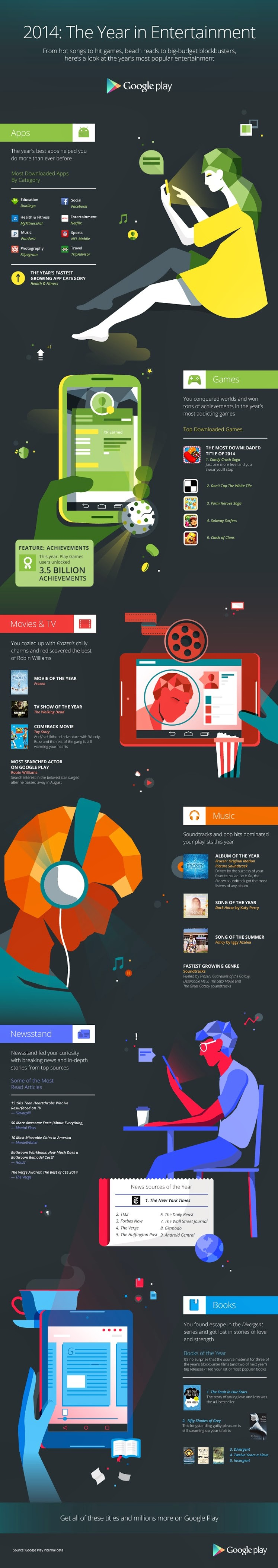 Google Play infographic