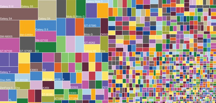 Android Fragmentation - Devices