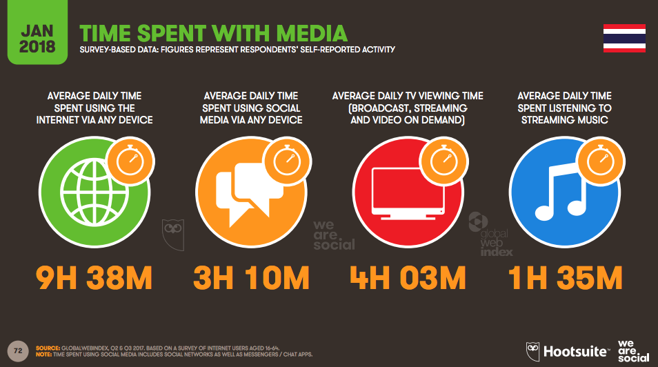 Thai people spend NINE hours per day online, new study ...