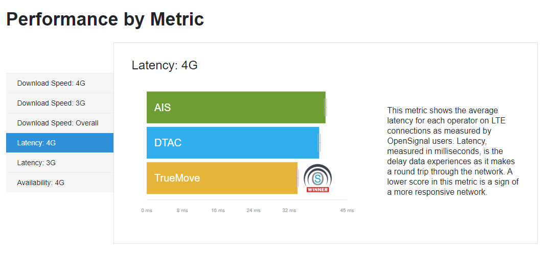 TrueMove, DTAC or AIS? Thailand's best mobile network